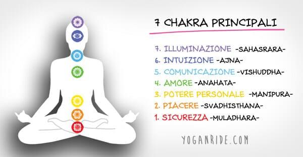 i chakra cosa sono